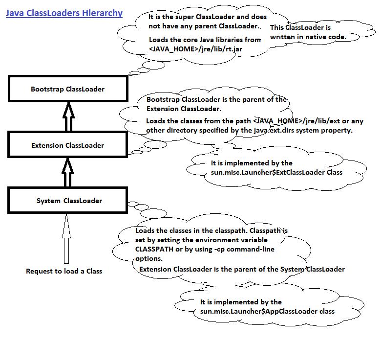 Java_classLoader